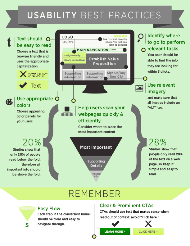 Website Infographic | Usability Checklist