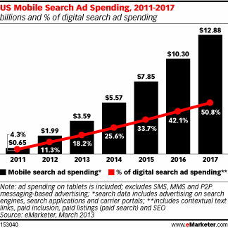 US Mobile Search Ad Spending, 2011-2017 | The Mobile Marketing Shift: How Big Is It Really?