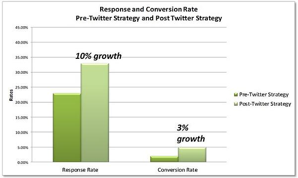 Link building graph 2    Link Building Strategy