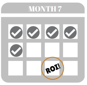 ROI Timeline | A Timeline Of Your Inbound Marketing ROI