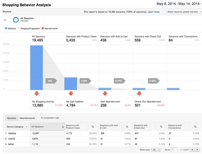 Shopping Behavior Analytics | GA Summit Google Analytics Summit 2014