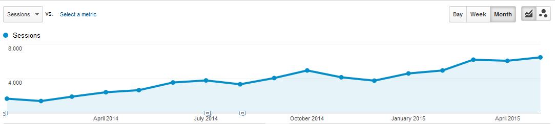 organic_traffic_chart
