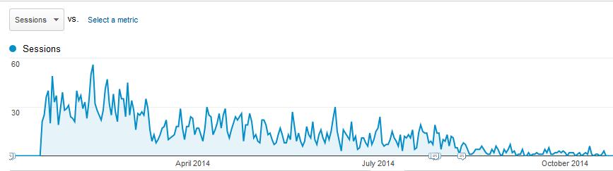 referral_traffic_chart